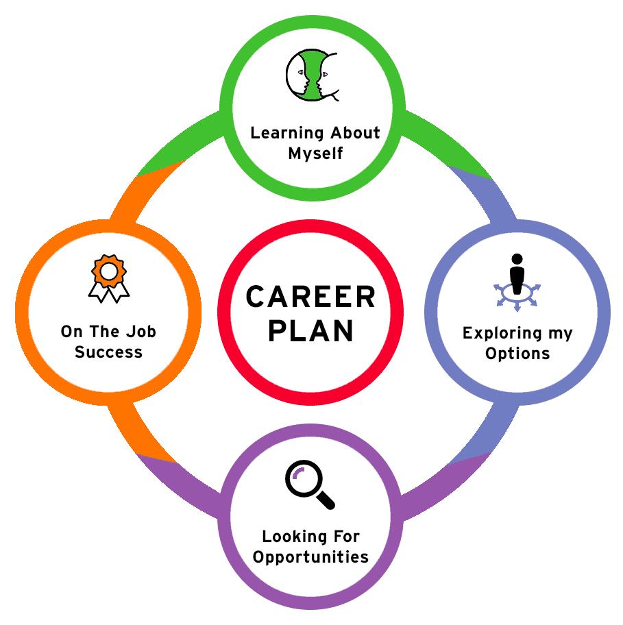 my-career-plan