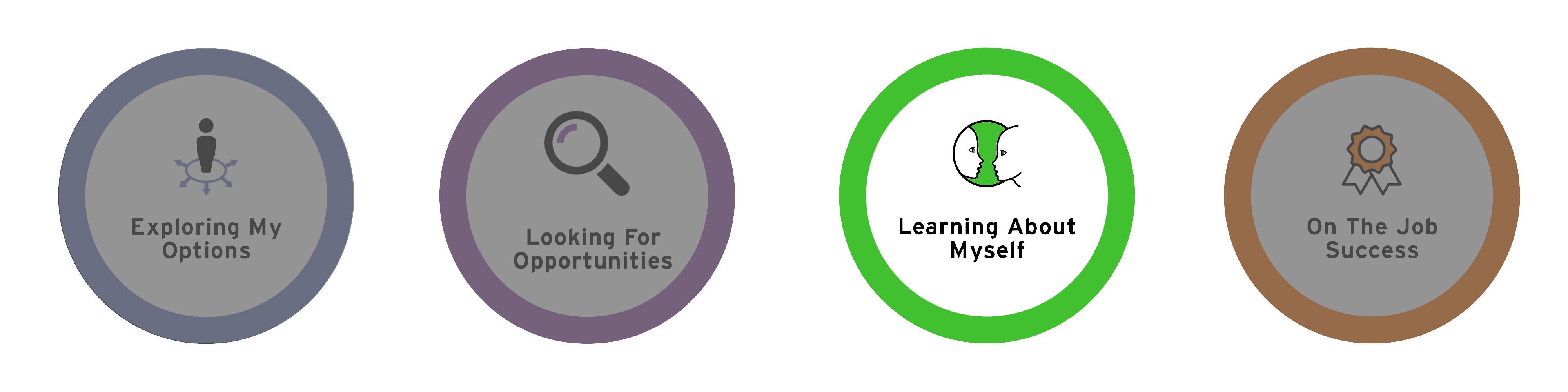 Learning about myself - My Career Plan