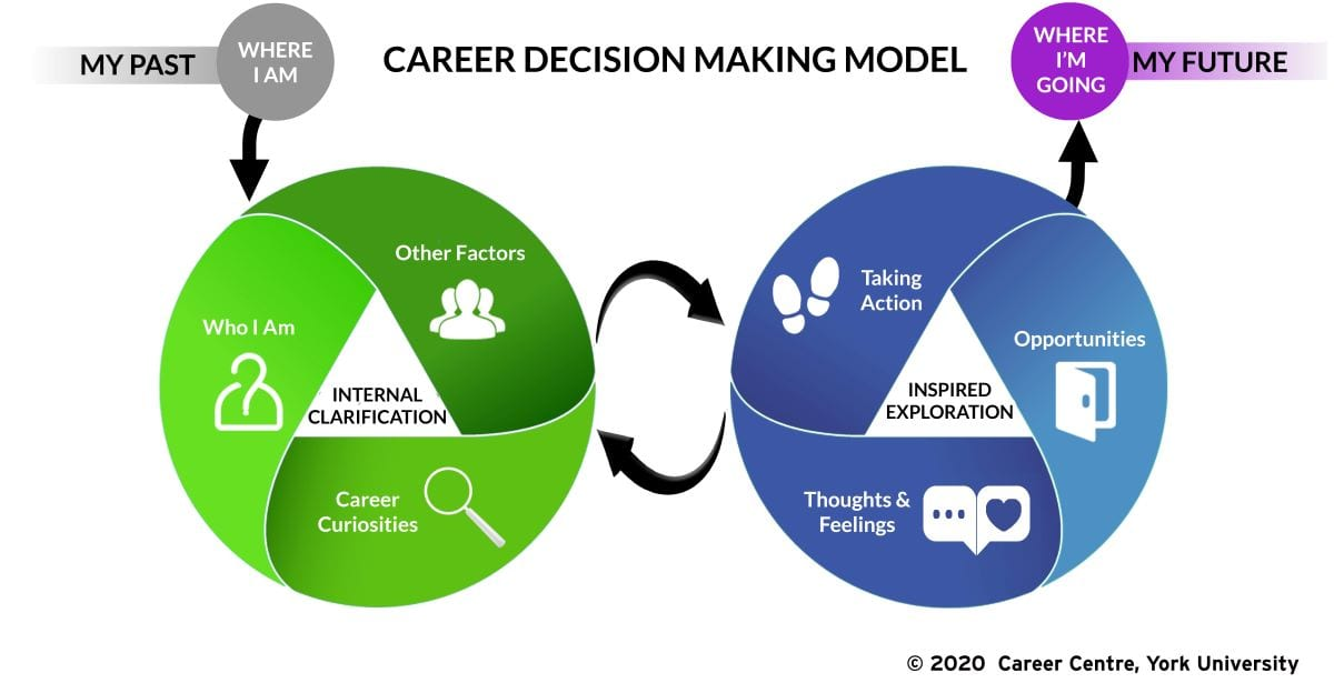 A model made of circles depicting two areas of career decision making: Internal Clarification and Inspired Exploration
